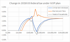 Us Federal Income Tax In 2018 Spinor Info