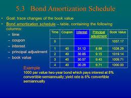 Amortization Bonds Amortization Schedule For Bonds Major Magdalene Project Org