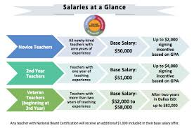 screen shot 2015 04 20 at 123427 pm dallas independent school district salary schedule