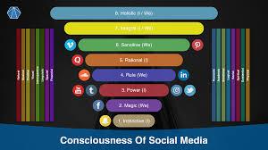 Analysis Of Consciousness Of Social Media Platforms Steemit