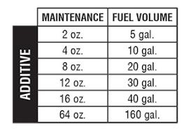 Amsoil Diesel All In One
