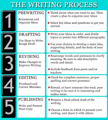 essay on writing process writing process chart 5 steps to follow when writing any essay