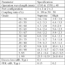 62 Perspicuous Fiber Optic Splitter Loss Table