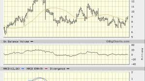 Calix Inc Stock Market Business News Market Data