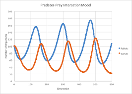 Rabbit Growth Rate Chart Predator Prey Interaction