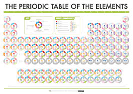 Elements Infographics Resource Rsc Education