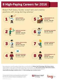 robert half career salary report electronic products technology robert half career salary report