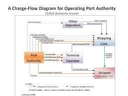 Port Tool Chart Asaf Ashar Phd Images