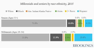 Charts Of The Week Some Facts About Millennials