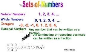 Integers Examples Integers What Are Integers