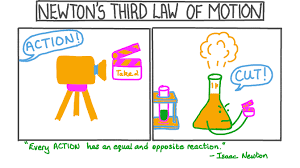 lesson newton s third law of motion