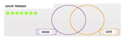 Venn Diagram Of Geometric Shapes Venn Diagrams Set Diagrams And Logic Diagrams Elementary Math