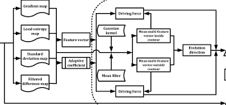 Flow Chart Of The Proposed Method Ir Is The Acronym Of