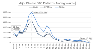 Btc Volume Chart Chinas Market News Bitcoin Volume Plunges On Elevated