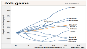 Obama Recovery In 9 Charts Trumps Campaign Claims About His Economic Record Just Dont