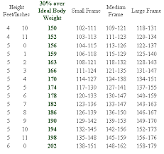 Online Weight Loss Charts Weight Loss Tips And Height Weight Charts