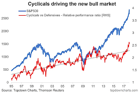 Cyclical Investing And Trading Chart Cyclical Stocks Vs Defensive Stocks The Next Shoe To Drop