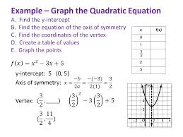 example graph the quadratic equation a find the y intercept b
