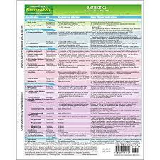 Pharmacology Of Antibiotics Amazon Com