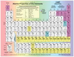 periodic table filetype pdf images periodic table images periodic table chart pdf image collections periodic table