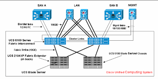 ucs uplink ethernet connection configuration example cisco wired home network setup at Ethernet Network Diagram