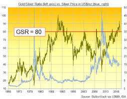 Silver Chart Uk Silver Hits 3 Year High Gold Retreats As Uk And Italy