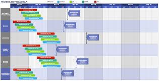 Roadmap Template Business Mentor