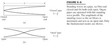 figure from hirose text showing standing sound waves in a pipe