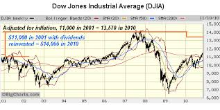 Why Dow 11 000 Is Worth A Lot Less Now Than In 2001 Aol