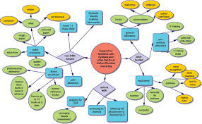 hermes ng this two weeks mind map before writing an essay we need to draw a mind map and this is the basic mind map that is similar to us