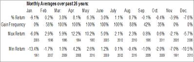 Civil Engineering Charts Heavy And Civil Engineering Construction Employment Seasonal