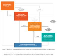 Defect Management Process Flow Chart Timeless Life Cycle Flowchart Defect Management Flow Chart