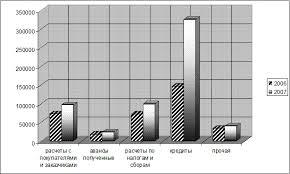 Реферат Анализ дебиторской и кредиторской задолженности  Рис 3 Структура и динамика кредиторской задолженности за 2006 2007 гг Анализ оборачиваемости дебиторской