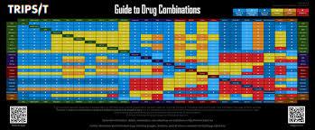 Drug Combinations Tripsit Wiki