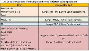Sub Ohm Chart Kanger Kangertech Coil Chart And Ohms Power Chart