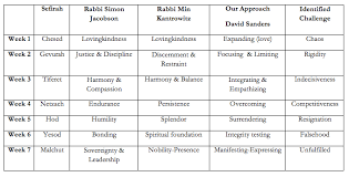 Chart For Counting The Omer The Counting Of 50 Days From Passover Through Shavuot
