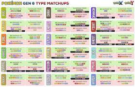 New Pokemon Weakness Chart Pokemon Weakness Chart Pokemon Pokemon Weaknesses