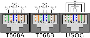 usoc wiring configuration order wiring diagram structure usoc wiring order wiring diagram expert usoc wiring configuration order