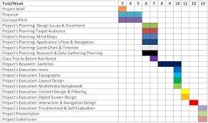 Example Of A Gantt Chart For A Research Proposal Writing Homework Buy An Essay Online 100 Clients