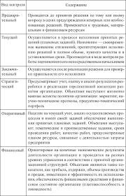 Характеристика основных видов контрольной деятельности Студопедия