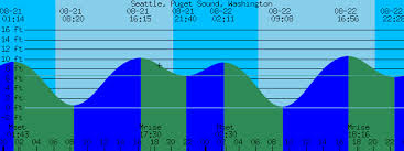 Seattle Puget Sound Washington Tide Prediction And More