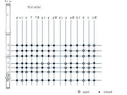 7 Hole Flute Finger Chart Fingering