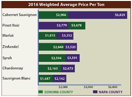 Napa Sonoma Wine Grape Price Chart Vintroux