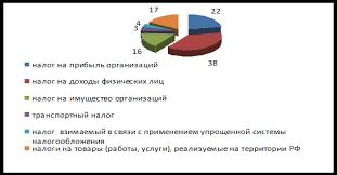 Дипломная работа Прямые налоги ru Рис 2 2 3 Структура налоговых доходов бюджета Пензенской области за 2009 год
