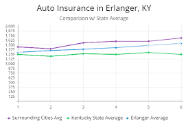 Best Cheapest Car Insurance Quotes In Erlanger Ky
