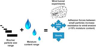 Moisture Content Effects Of Moisture Content On Wind Erosion Thresholds Of