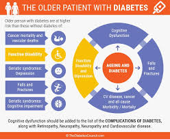 The Elderly And Diabetes Everything You Need To Know