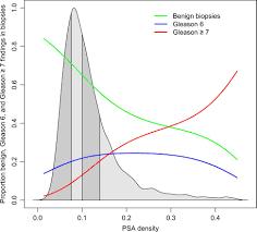 Psa Density Chart Prostate Specific Antigen Psa Density In The Diagnostic