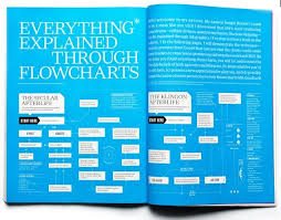 Beautiful Flow Chart Beautiful Flowchart Design Google Search Flow Chart