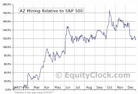 Az Mining Tse Az Seasonal Chart Equity Clock